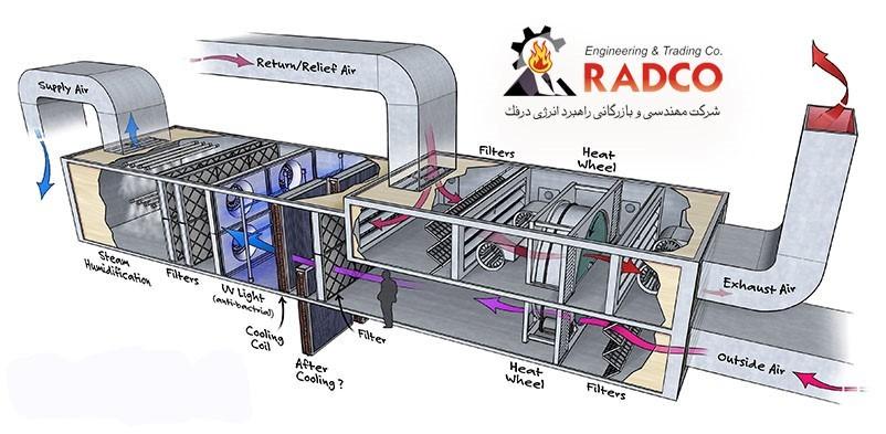 هواساز و کانال های ورود و خروج هوا