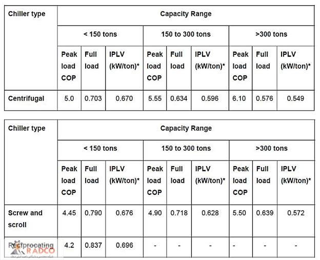 خرید، قیمت و فروش انواع چیلر ها و سیتم های تهویه مطبوع شرکت رادکو- شناخت_و_انتخاب_انواع_چیلر -جدول مینیمم راندمان چیلر ها را بر اساس استاندارد اشری 90,1 را نشان می دهد)
