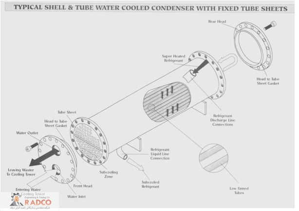 shell and tube water cooled condenser  - کندانسور چیلر،کندانسور سردخانه،کندانسور صنعتی،کندانسور آبی و هوایی