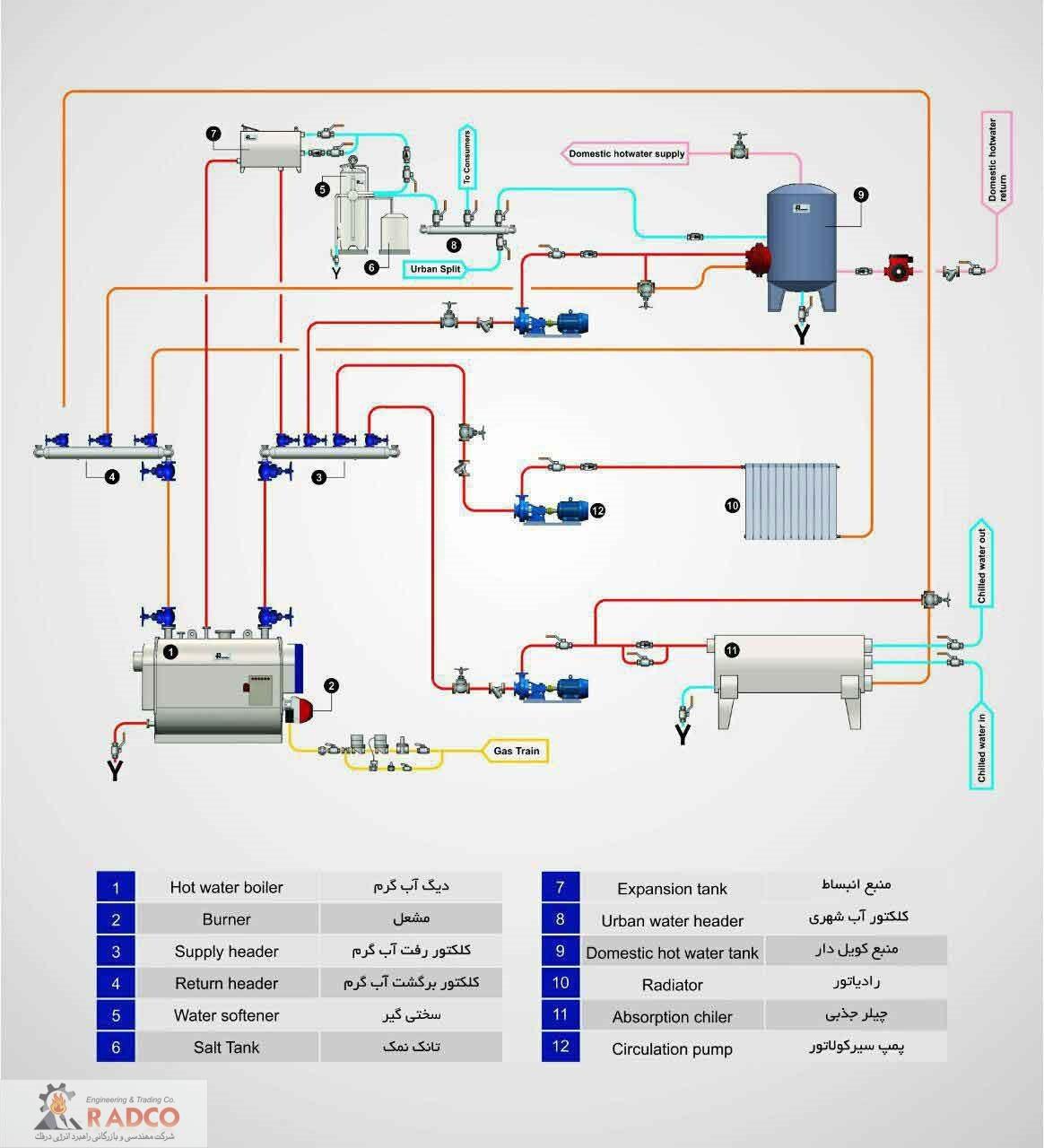 - اصول طراحی موتورخانه ها- سرویس و نگهداری موتورخانه ها- بهینه سازی موتورخانه ها- فلودیاگرام موتورخانه-شرکت مهندسی و بازرگانی راهبرد انرژی درفک (رادکو)- محل قرار گیری تجهیزات اصلی – محل قرار گیری موتورخانه ها-نحوه عملکرد انواع چیلر- انواع مبدل های حرارتی-