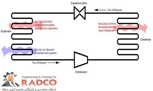 نحوه عملکرد یخچال برای خنک سازی