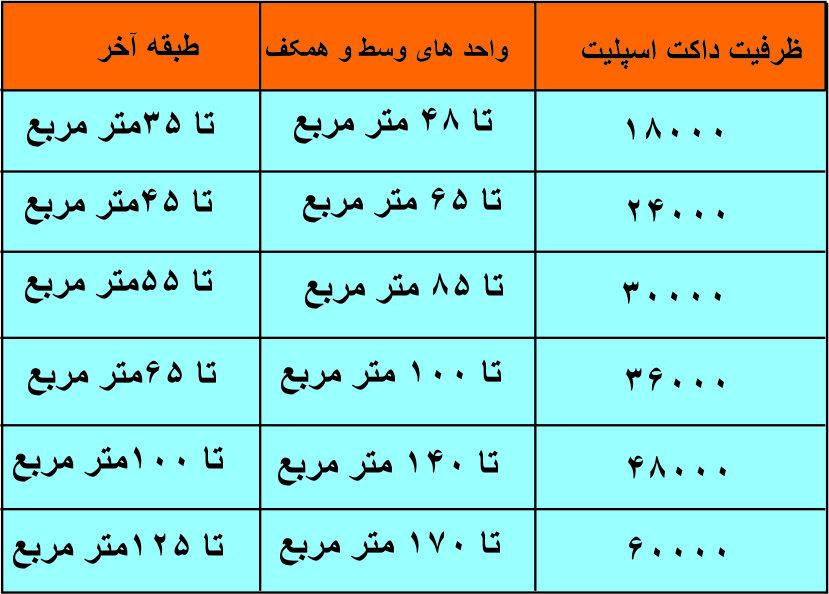 جدول ظرفیت های داکت اسپلیت شرکت رادکو