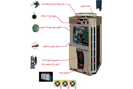 اجزاء تشکیل دهنده سیستم VRF