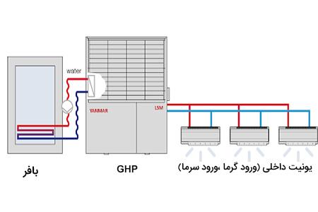 اجزای تشکیل دهنده سیستم GHP