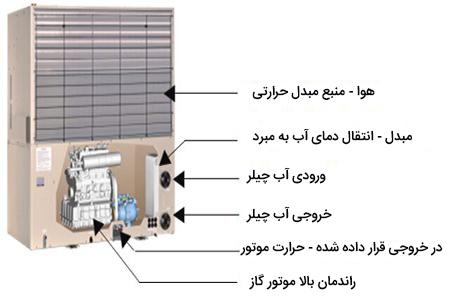 نحوه عملکرد سیستم گرمایش و سرمایش GHP