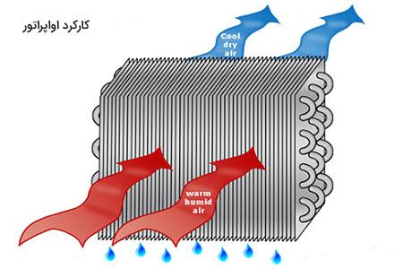 طرز کار اواپراتور به عنوان تبخیر کننده