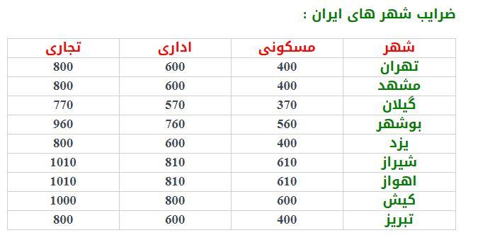 ضرایب برودتی شهرهای ایران