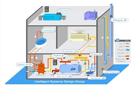 مزایای موتورخانه هوشمند برای ساختمان های غیر مسکونی