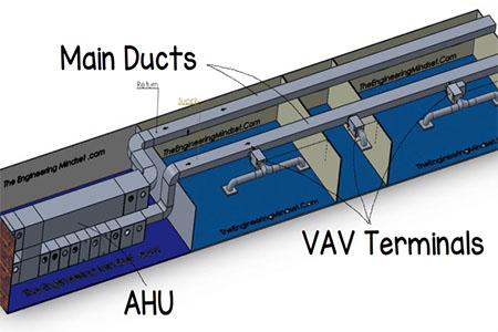 هوا ساز حجم هوای متغیر