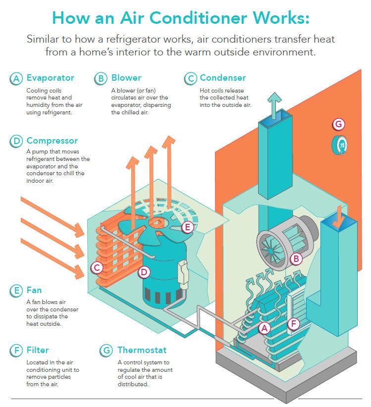 کولر گازی چگونه کار می کند؟