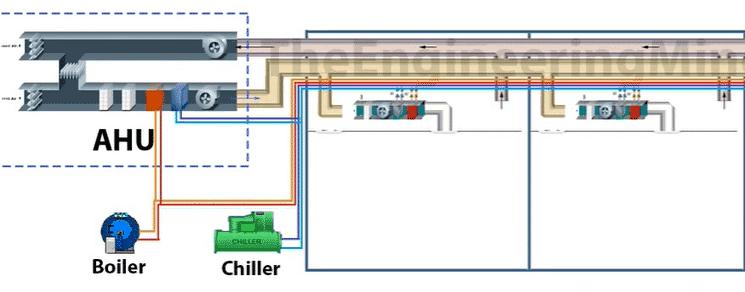 ارتباط بویلر موتورخانه یا چیلر با فن کویل ساختمان