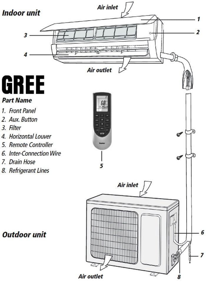 اجزا کولرهای گازی و اسپلیت گری GREE