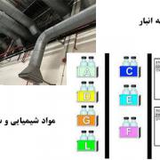نقش سیستم های تهویه مطبوع در انبار مواد شیمیایی